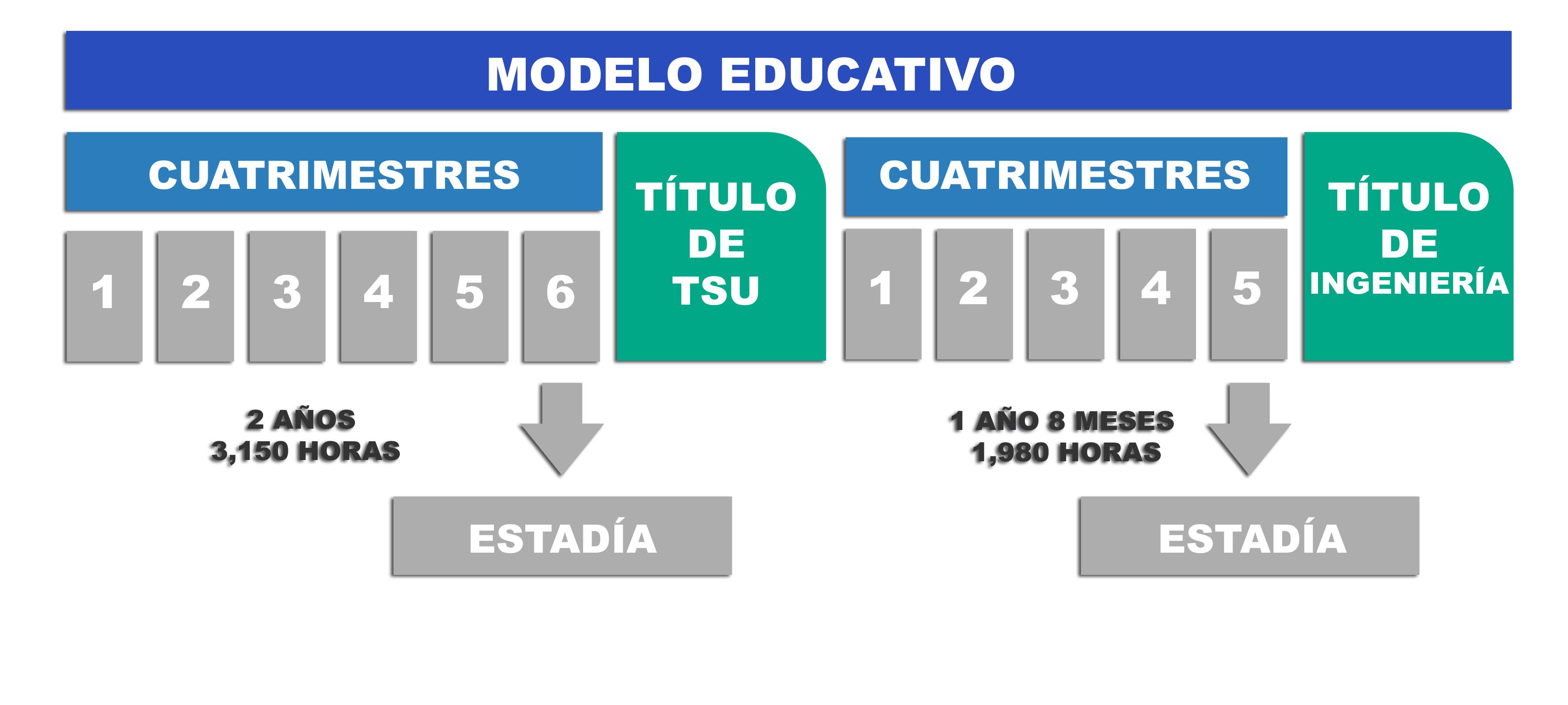 Ilastracion de Modelo Educativo